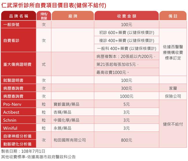 仁武身心診所收費標準表
