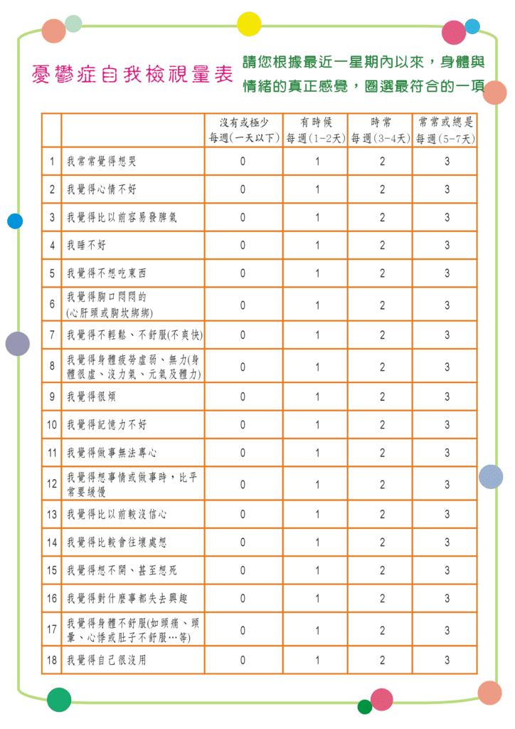 高雄仁武身心診所憂鬱症自我檢視量表