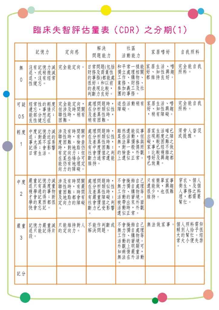 高雄仁武身心診所臨床失智評估量表(CDR)
